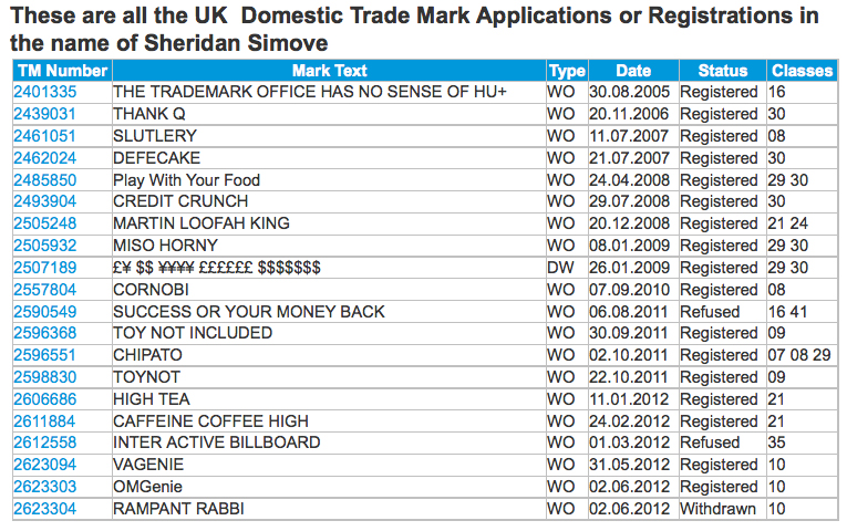 List Of trademarks applied for by Shed Simove